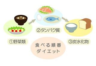 食べる順番ダイエットの効果 〜後編〜