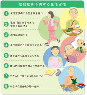 【認知症チェックリスト!!】